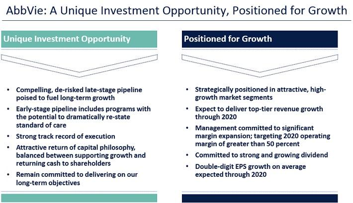ABBV Growth