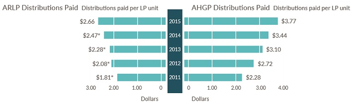 ARLP Distributions