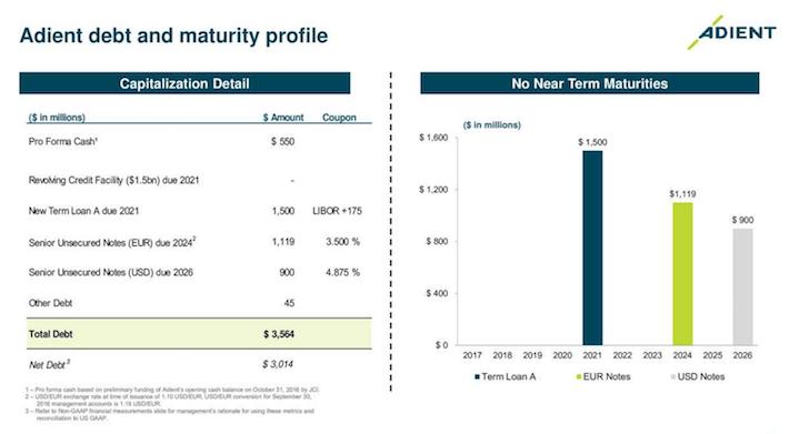 Adient Debt and Maturity Profile