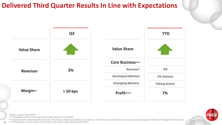 Coca-Cola Third Quarter Results