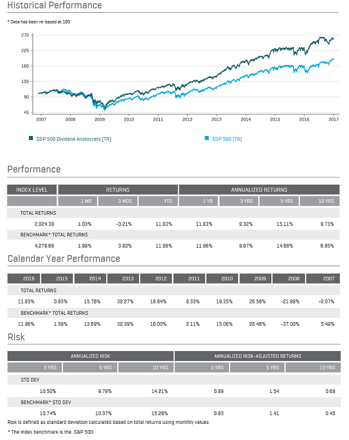 Dividend Aristocrats January 2017 Performance
