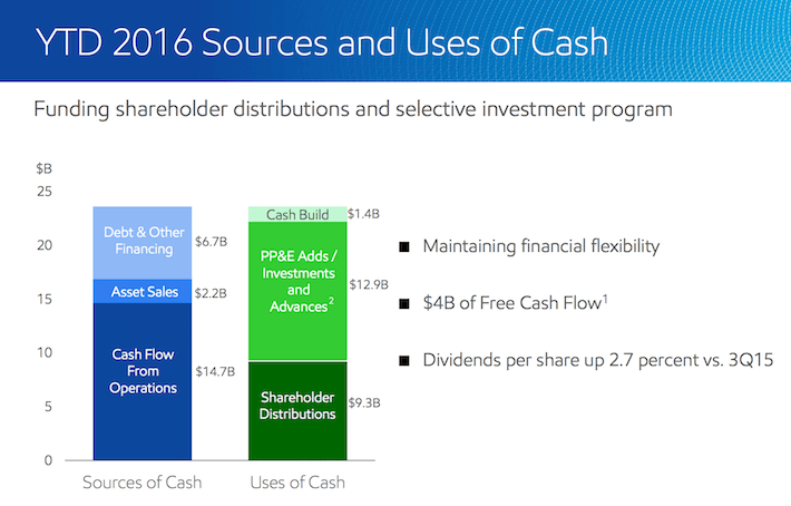 ExxonMobil Sources & Uses of Cash