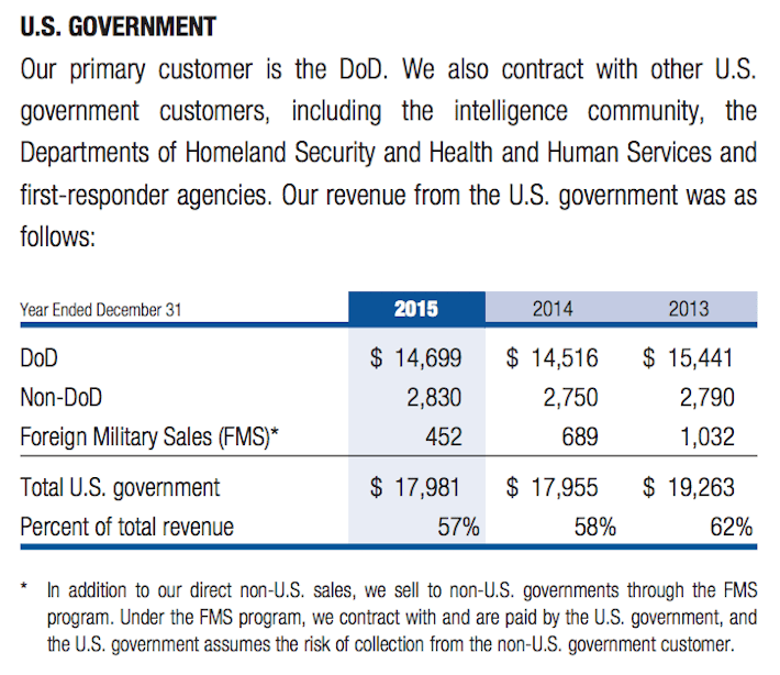 General Dynamics US Government