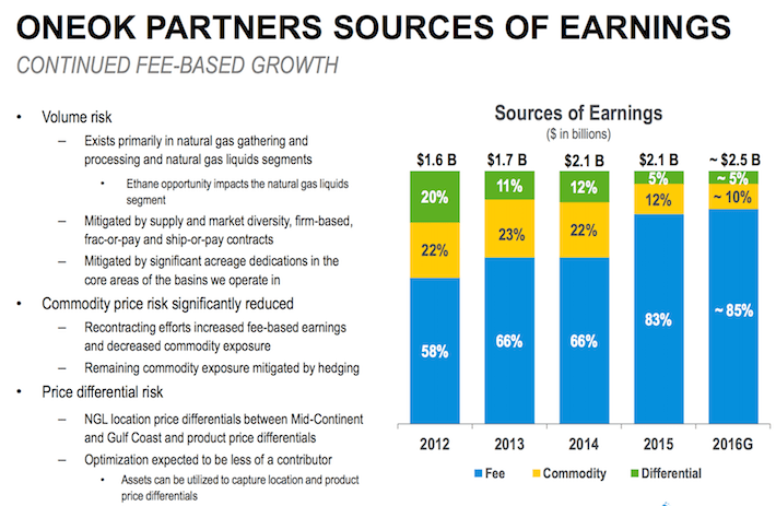 ONEOK Partners Sources of Earnings