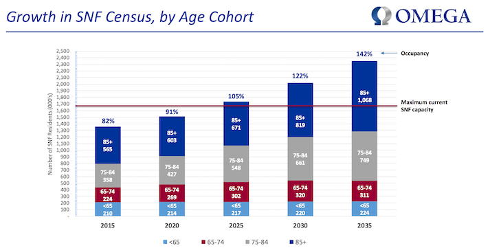 Omega Growth in SNF Census