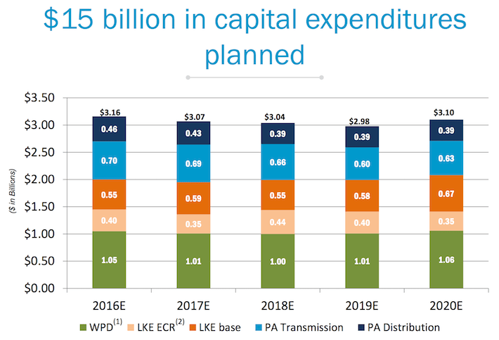 PPL Capital Expenditures