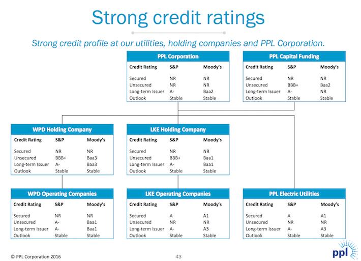 PPL Credit Ratings