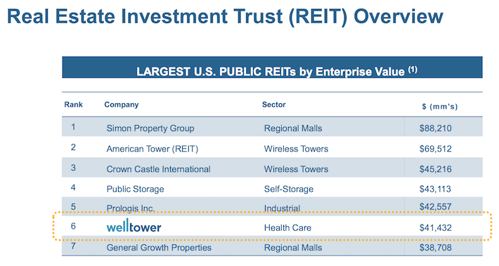 REITs Overview