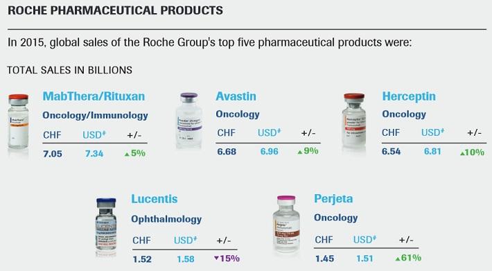 RHHBY Pharmaceutical