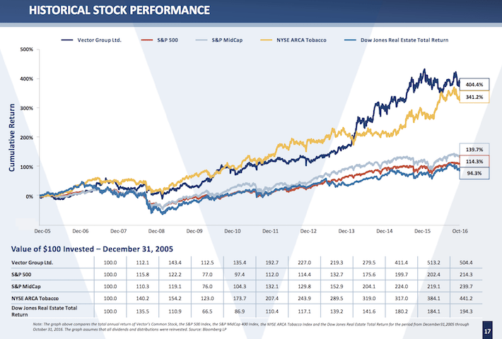 Vector Group Performance Snapshot