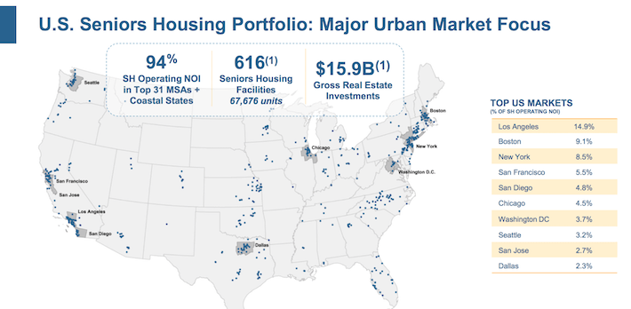 Welltower US Senior Housing Portfolio
