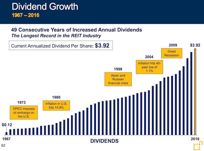 FRT Dividend Growth