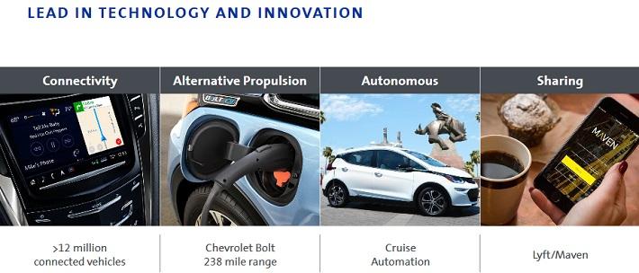 GM Innovation
