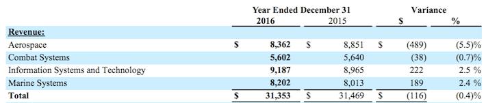 General Dynamics Revenue by Segment