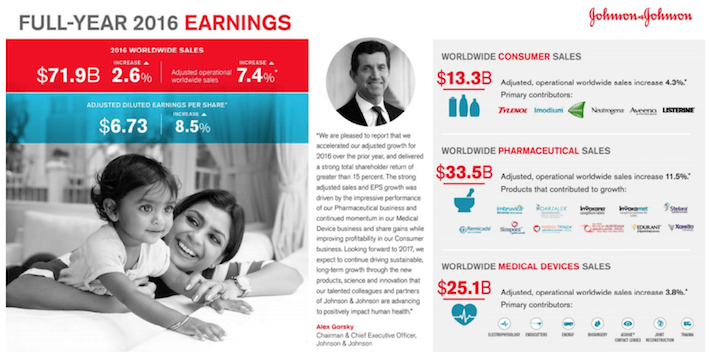 JNJ Full-Year 2016 Earnings