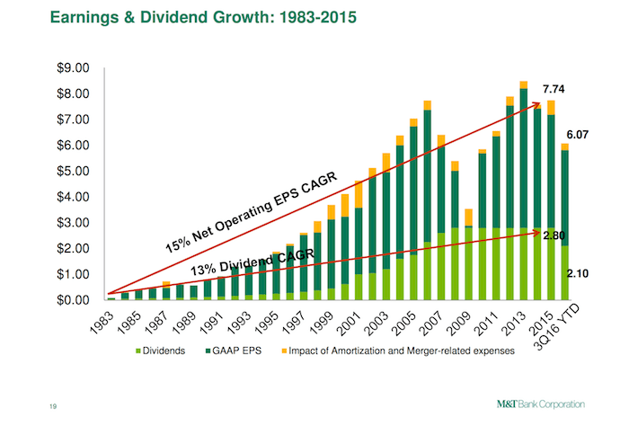 MTB Earnings and Dividend Growth