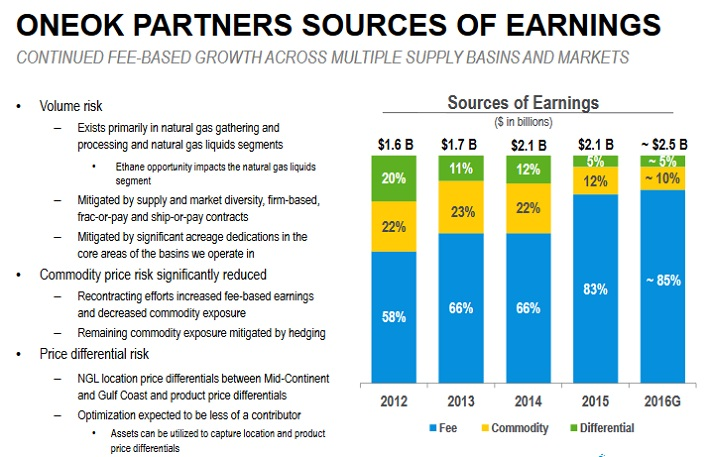 OKS Earnings