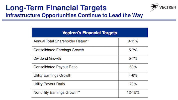 VVC Long-Term Financial Targets