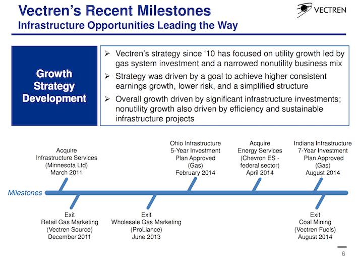 VVC Vectren's Recent Milestones