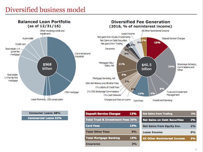 WFC Diversified Business Model