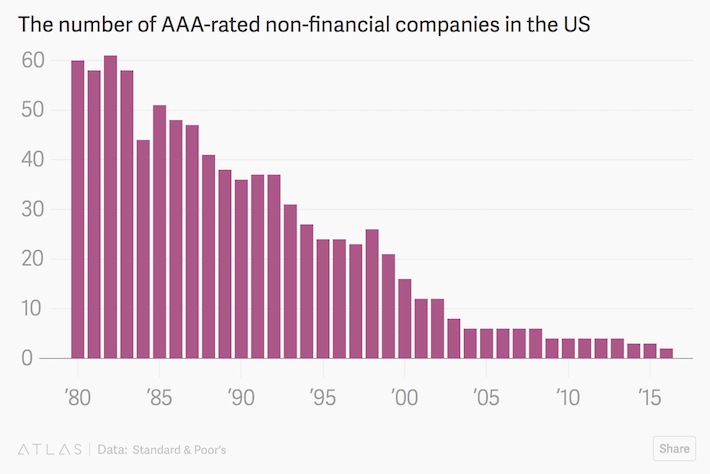 AAA Companies in the US