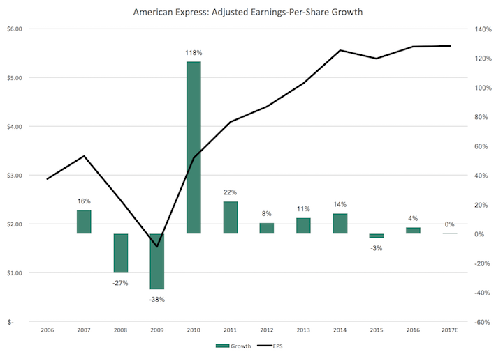 American Express Adjusted Earnings-Per-Share Growth