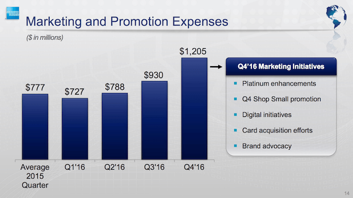 American Express Marketing and Promotion Expenses