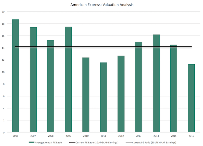 American Express Valuation Analysis