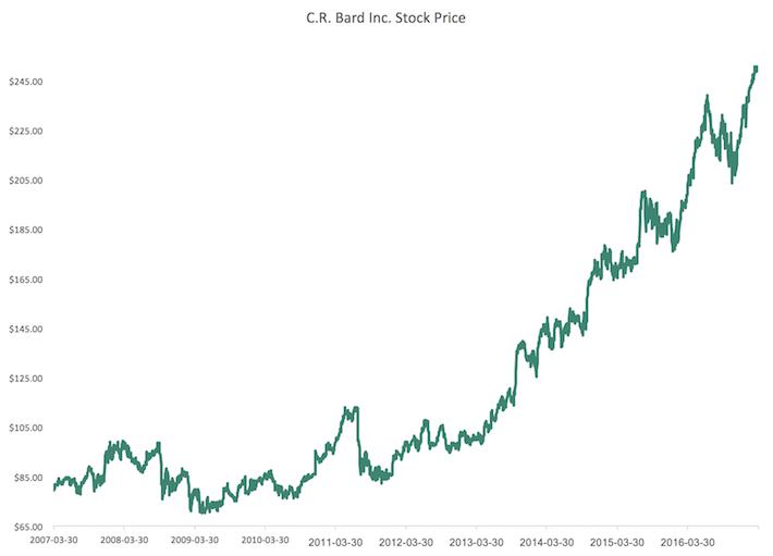 BCR Stock Price