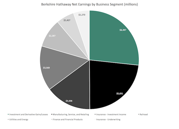 Berkshire Hathaway Net Earnings by Business Segment (millions)