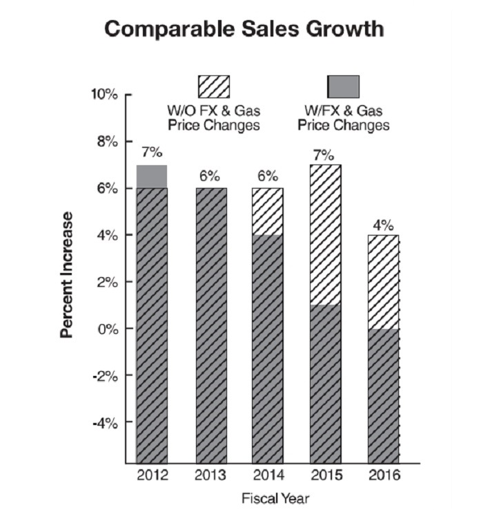 COST Comparable Sales