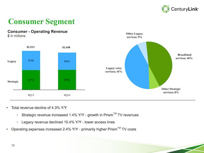 CenturyLink Consumer Segment 4Q16