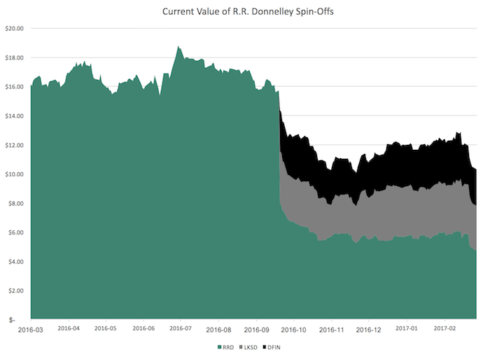 Current Value of R.R. Donnelley Spin Offs