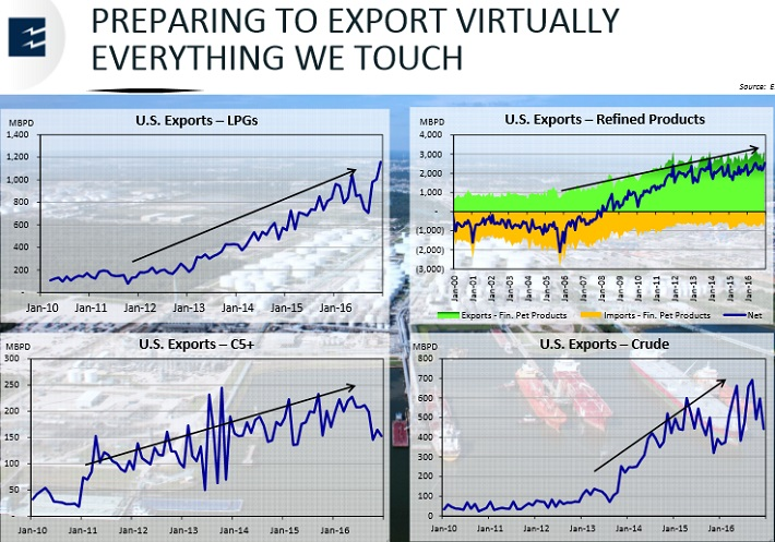 EPD Exports