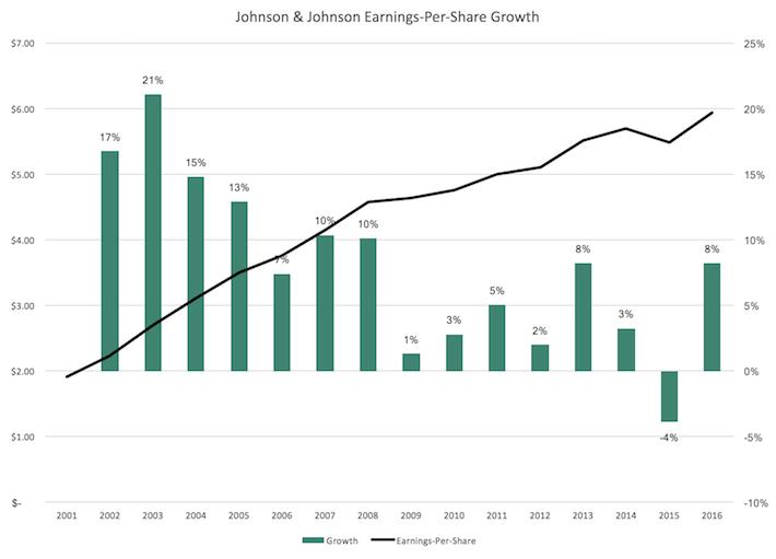 Johnson & Johnson Earnings-Per-Share Growth