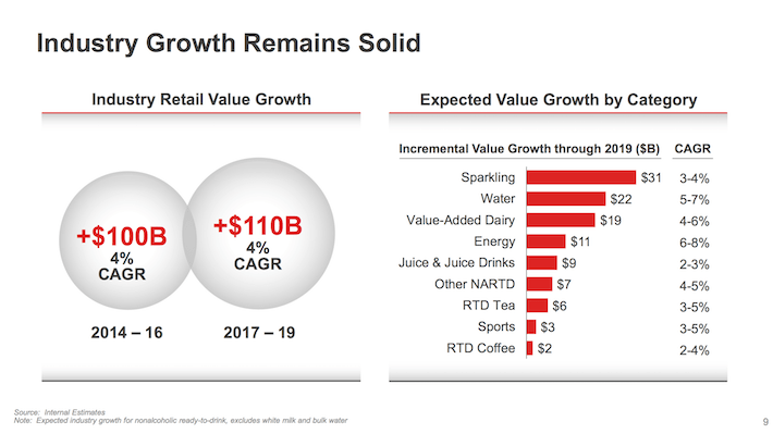 KO Industry Growth Remains Solid