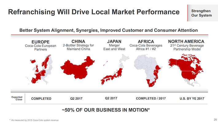 KO Refranchising WIll Drive Local Market Performance