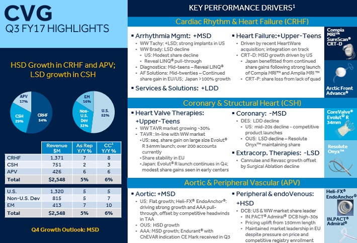 suredividend blog dividend aristocrats medtronic vs becton