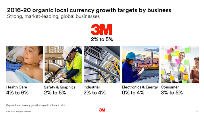 MMM 2016-20 Organic Local Currency Growth Targets By Business