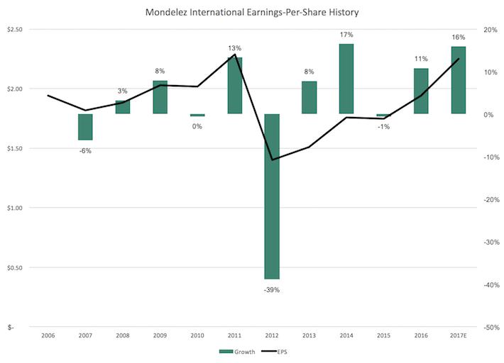 Mondelez Earnings Per Share History