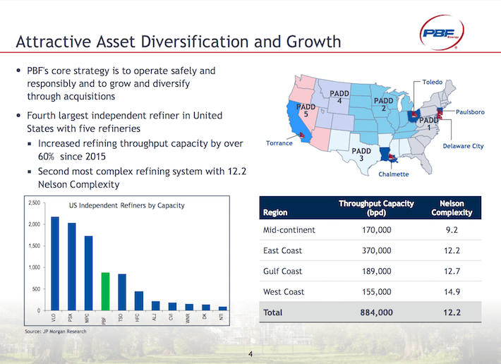 PBF Attractive Asset Diversification and Growth