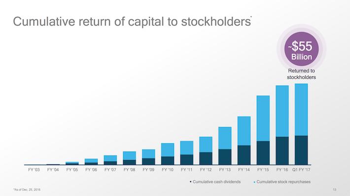 QCOM Cumulative Return of Capital to Stockholders