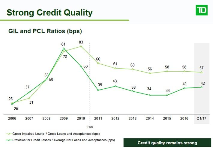 TD Credit