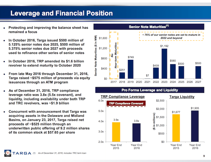TRGP Leverage and Financial Position