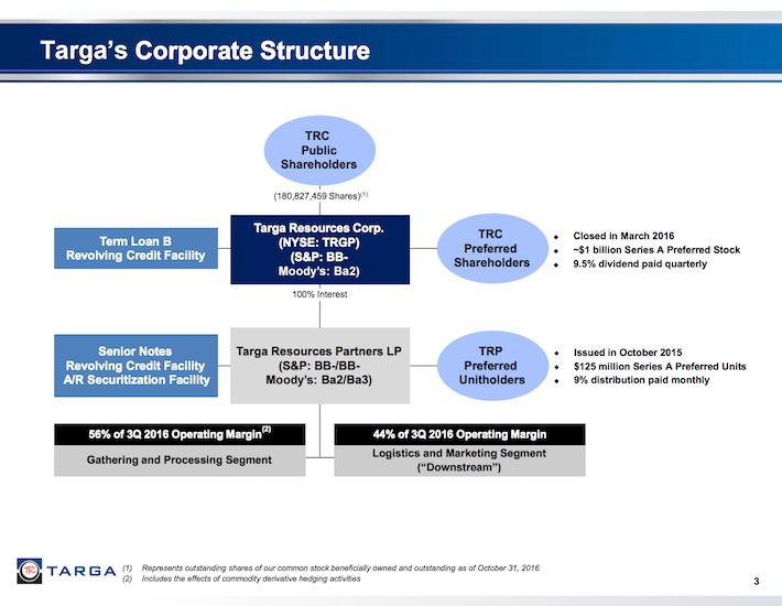 TRGP Targa's Corporate Structure