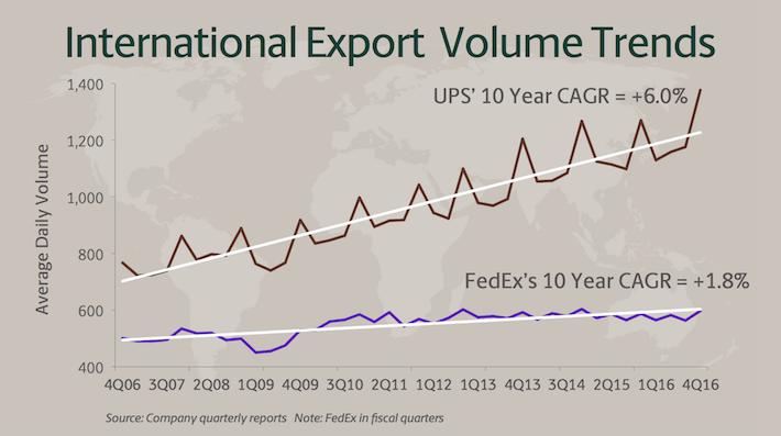 UPS International Export Volume Trends