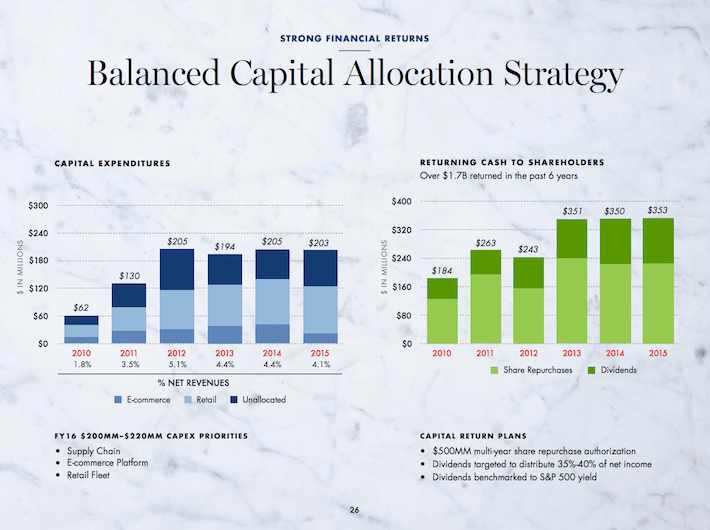 WSM Balanced Capital Allocation Strategy