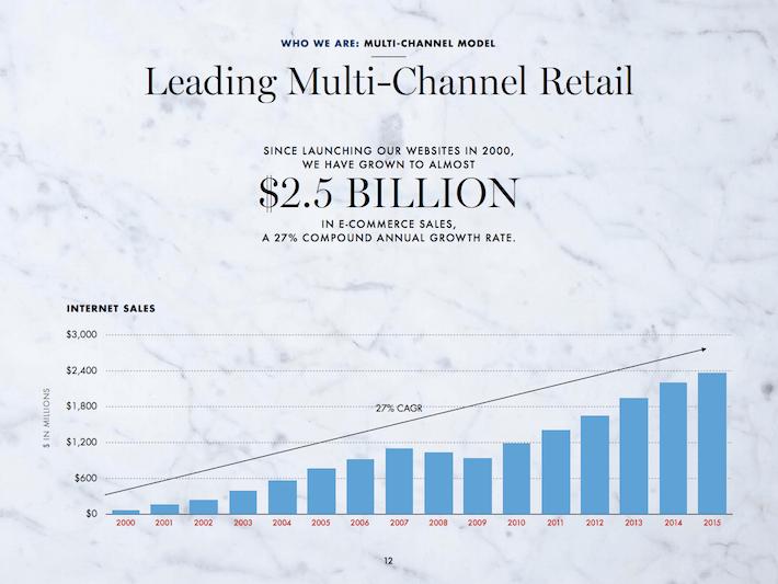 WSM Leading Multi-Channel Retail 2