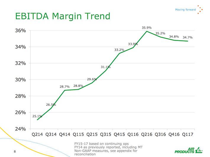 APD EBITDA Margin Trend