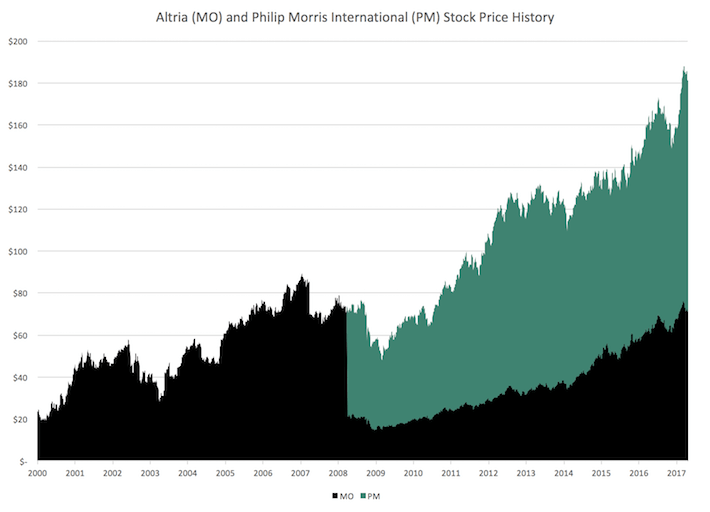Altria and Philip Morris International Stock Price History